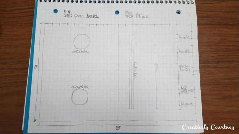 C2G -planning